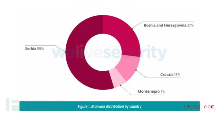 巴尔干半岛上的双重网络攻击分析
