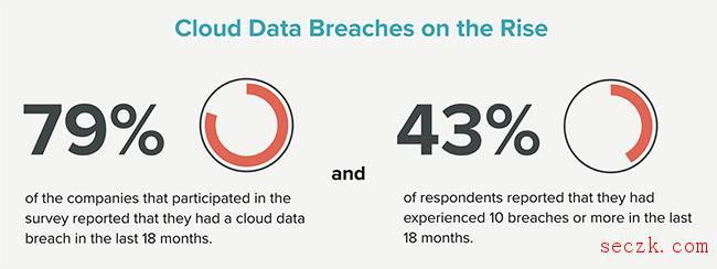 云安全调查:过去一年半80%的企业遭受云数据泄露