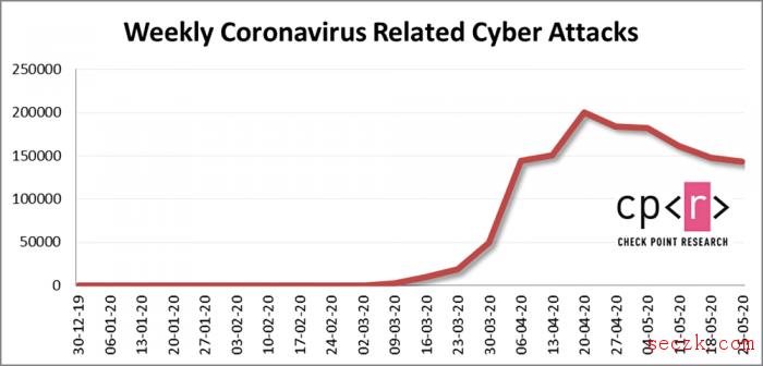 骗子利用COVID-19危机通过电子邮件发送恶意软件